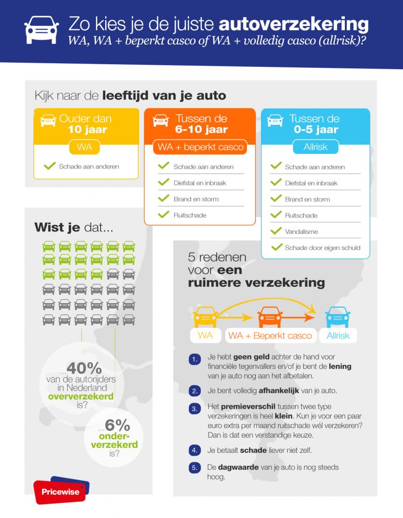 Infographic autoverzekering