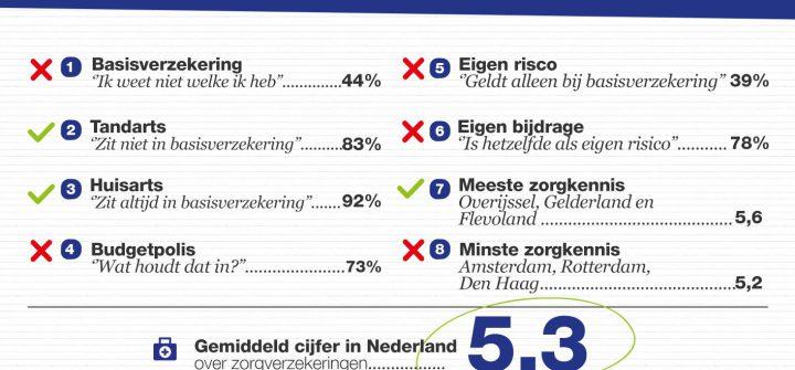 Zorgkennis Nederlanders Beneden Peil