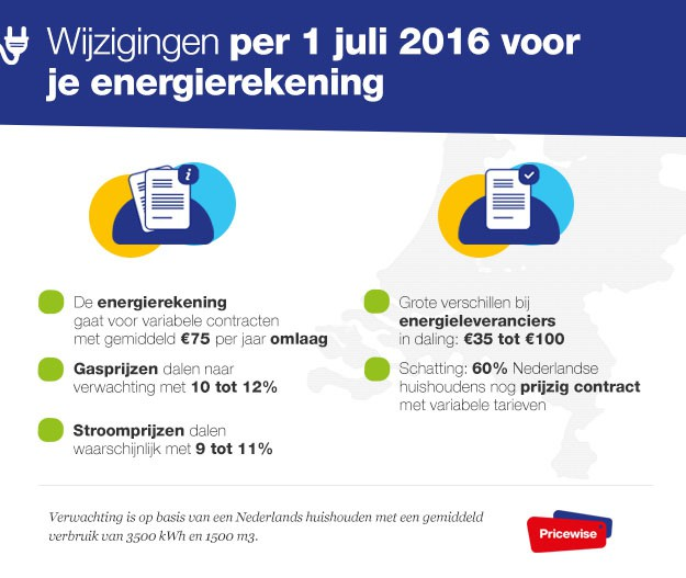 Infographic Energietarieven Juli 2016