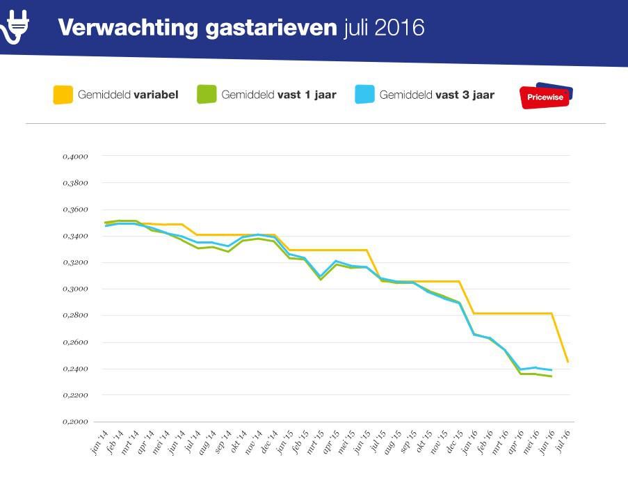 Verwachting variabele stroomtarieven 2016