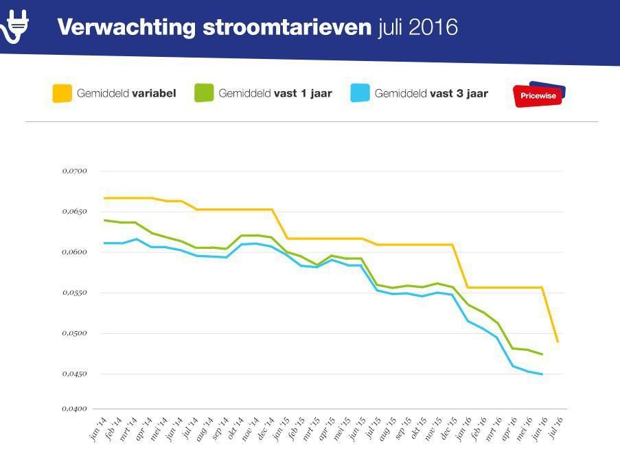 Verwachting Stroomtarieven Juli 2016