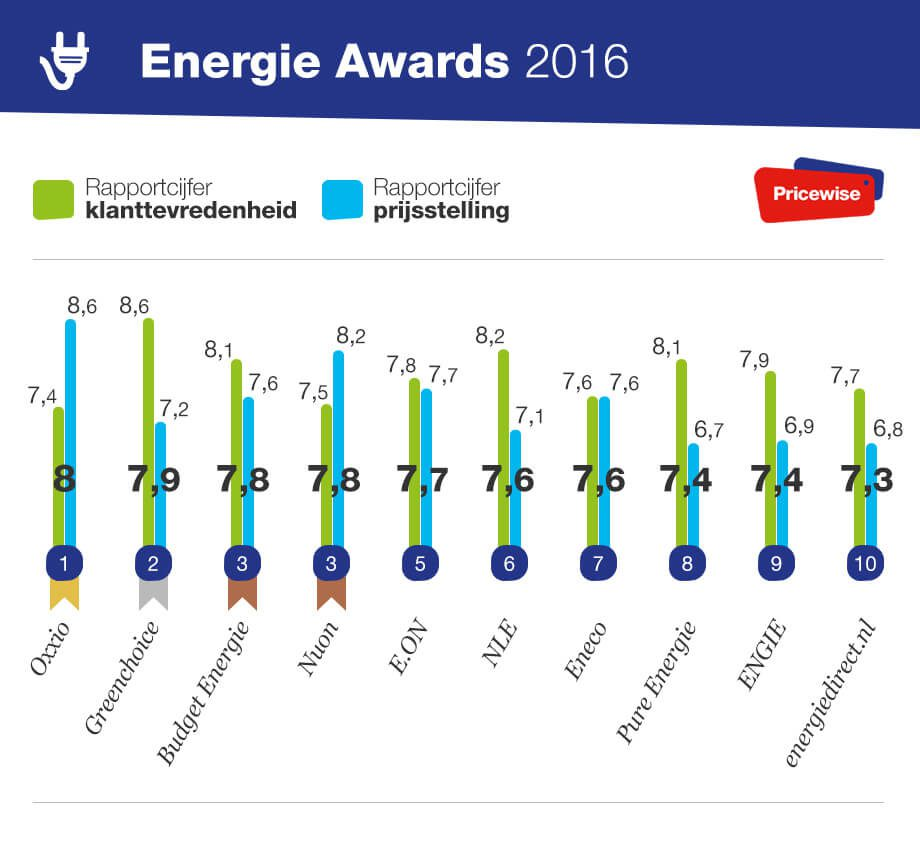 Energie Awards 2016 Pricewise