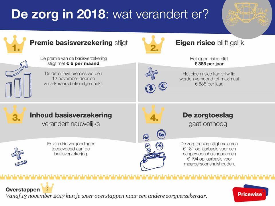 prinsjesdag-zorgverzekering-2018