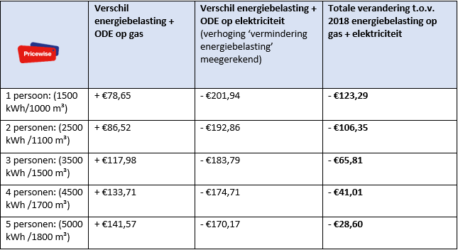Overzicht-energiebelasting-en-ODE