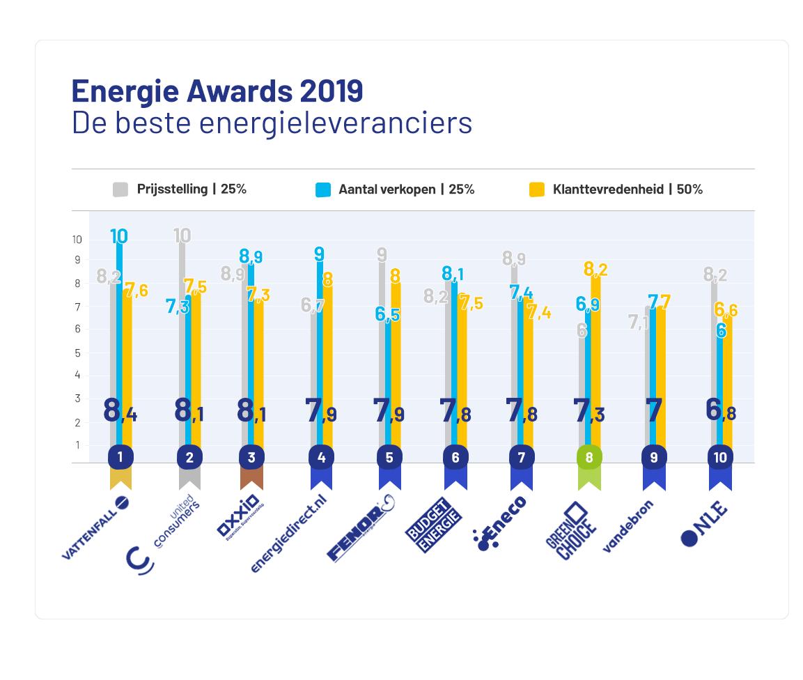 Verschillende soorten energieleveranciers strijden om klanten –  Greenlandshop