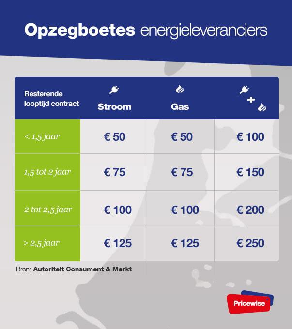 Overstappen Energie Energie Overstappen Info Pricewise