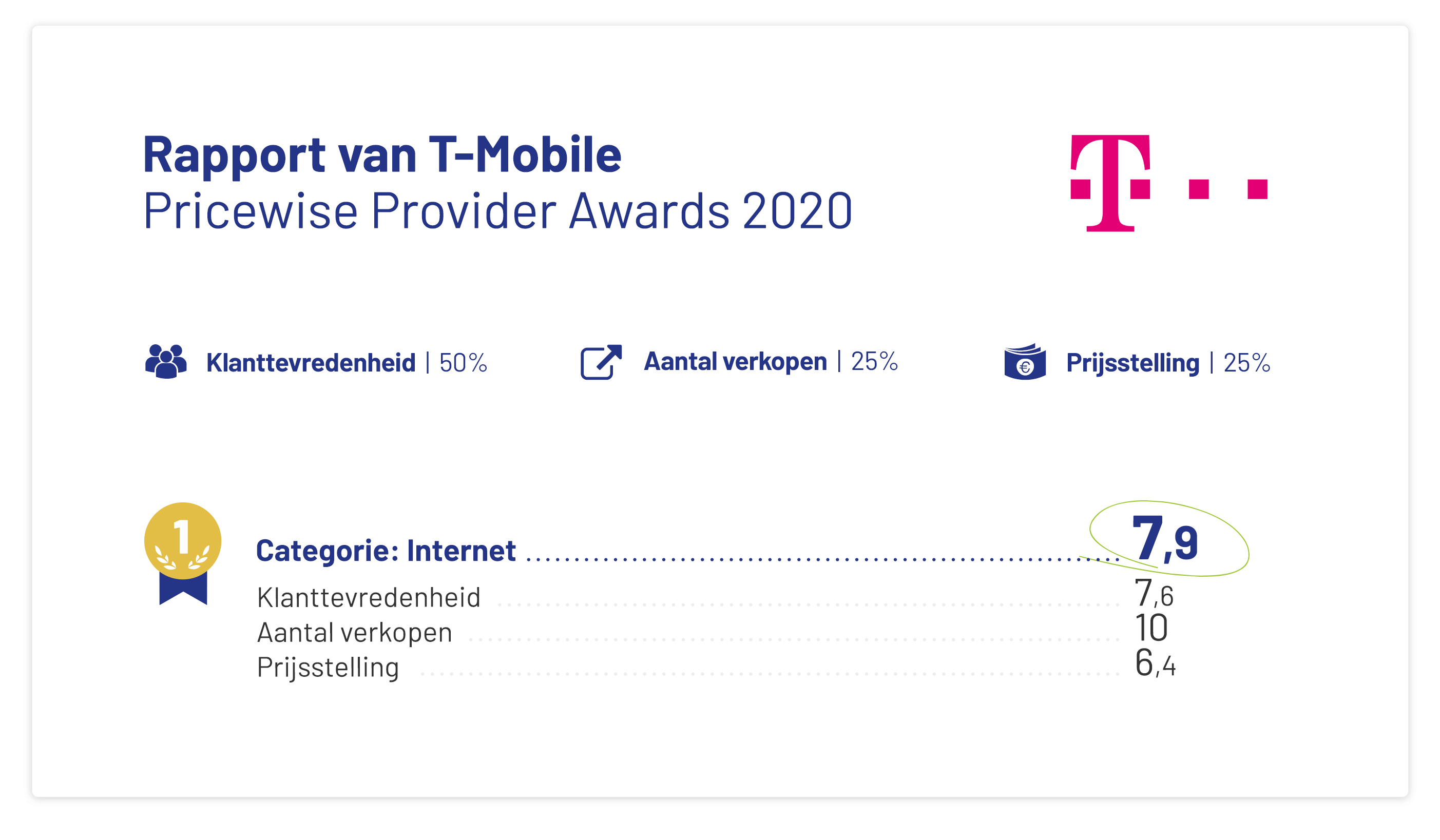 uitslag-t-mobile-provider-awards