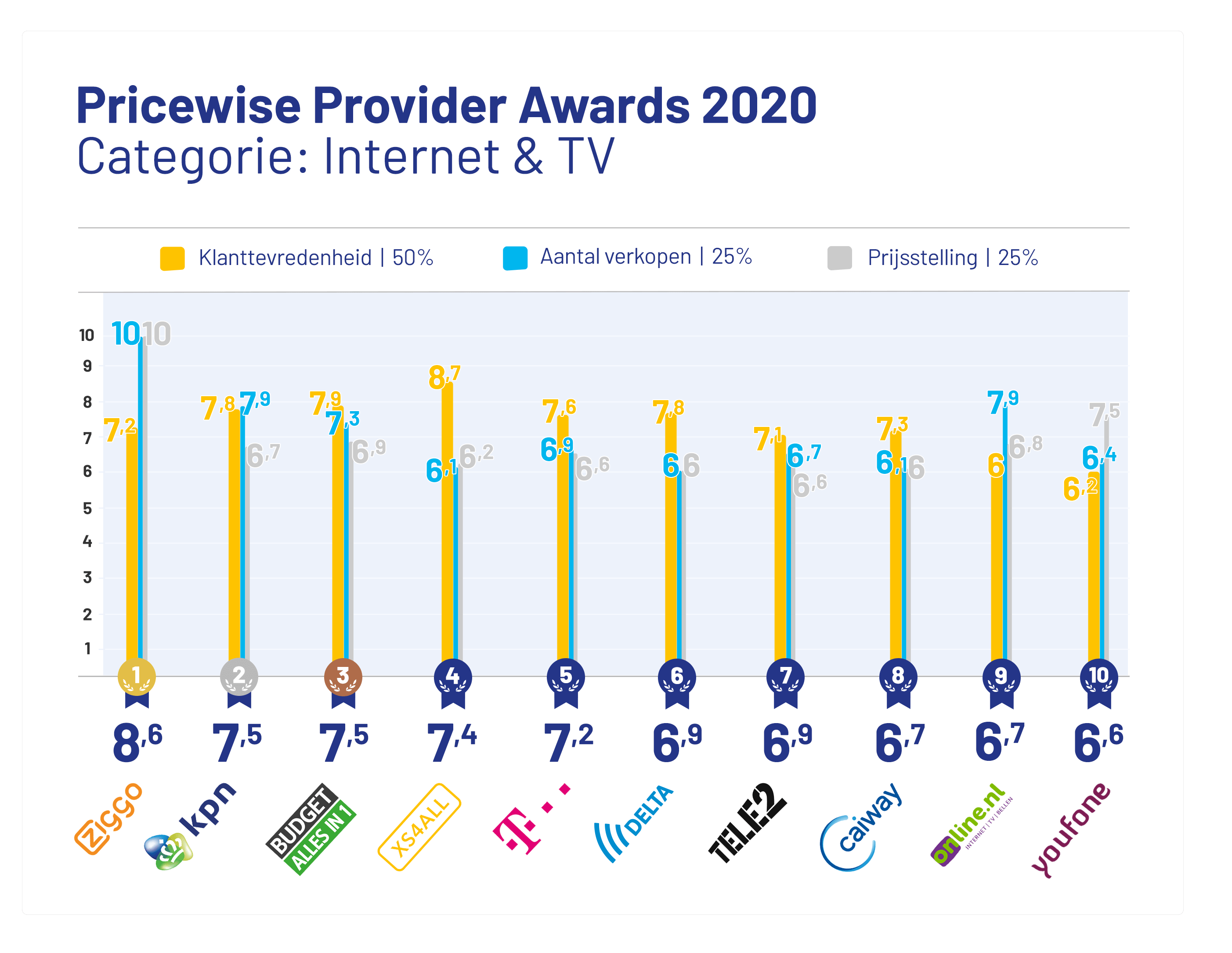 provider-awards-2020-internet-tv