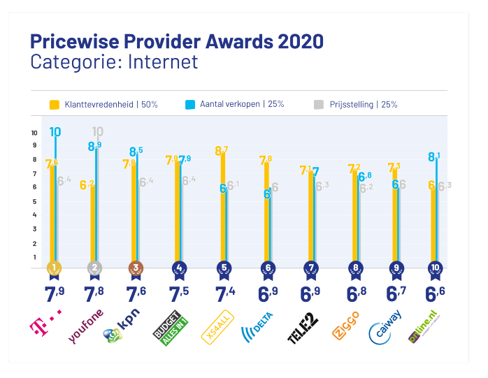 provider-awards-2020-internet