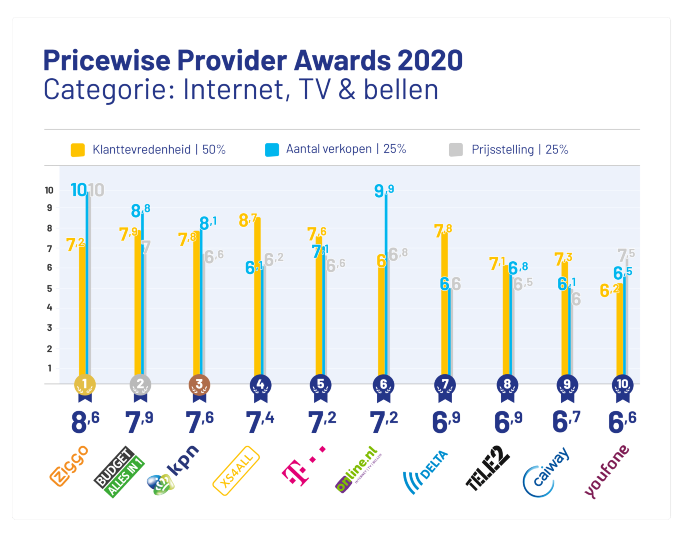 provider-awards-2020-internet-tv-bellen