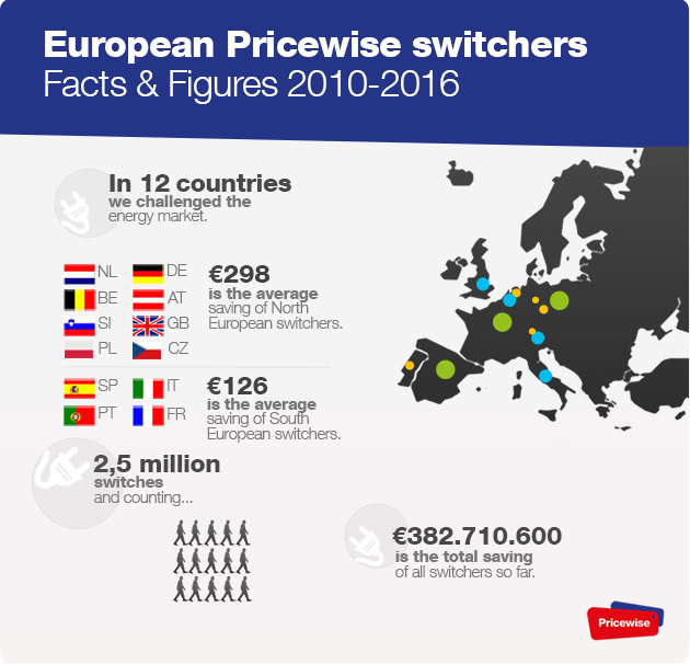 European switchers